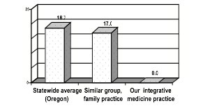Figure 9:  Prescription antidepressant drug use, comparative data (Reporting period: 4/1/2005 through 9/30/2006). Average antidepressant use in our integrative medicine practice is compared to statewide data and a similar group of physicians. The chart is based on pharmacy and medical claims data that was prepared by impartial reviewers and presented to me by a reputable health plan. (Insurance A, State of Oregon.)