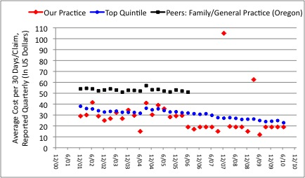 Figure 11:  Average cost of prescription medications per 30 days/claim in our medical practice ( Red markers ) as compared to Family Practice/General Practice (Data for the State of Oregon, Insurance A). We consistently achieve or beat the benchmarks.  Blue markers  represent the most cost-effective quintile. The average for Family Practice/General Practice in the State of Oregon was much higher, at about $52.00 (Black markers).