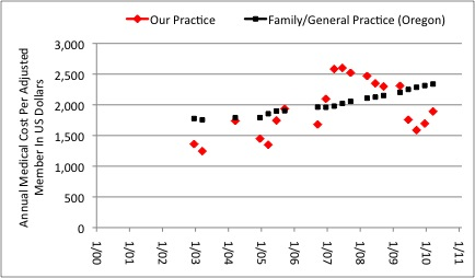 Figure 18:  Annual Medical Cost per Adjusted Member. Our medical practice ( Red markers ) is compared to average for Family Practice/General Practice in the State of Oregon (Black markers), insurance A.