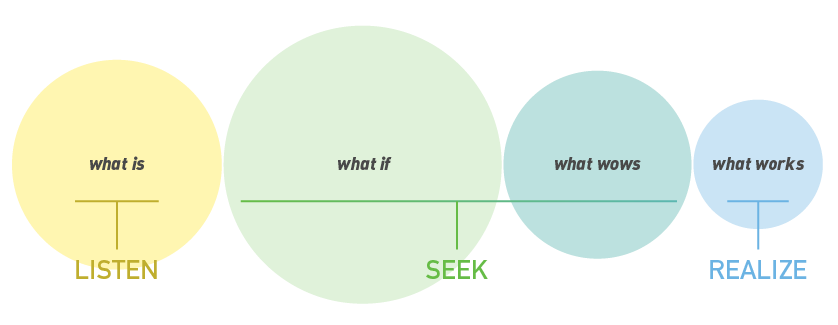 LISTEN. SEEK. REALIZE. process model