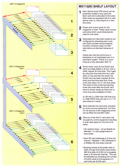 Backplane architecture of the MD110 as drawn by me