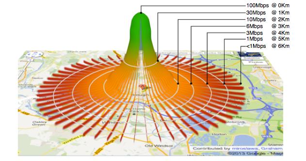 VDSL: caída de la velocidad en función de la distancia a la central.