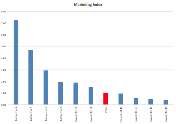 Marketing Index Graph