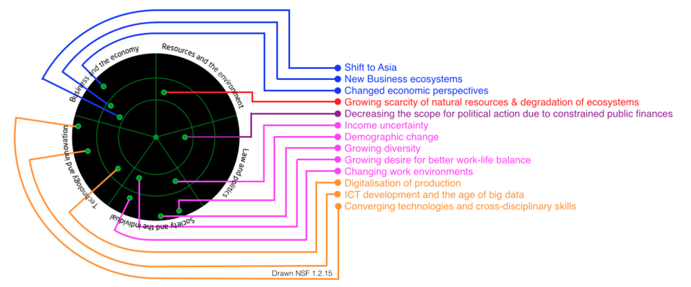 Source: The Future of Work, jobs & Skills in 2030, UKSES 2014