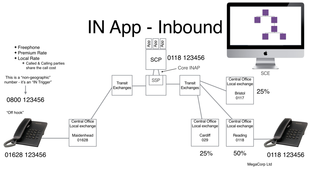 The Intelligent Network (IN) principle components, Inbound Application.