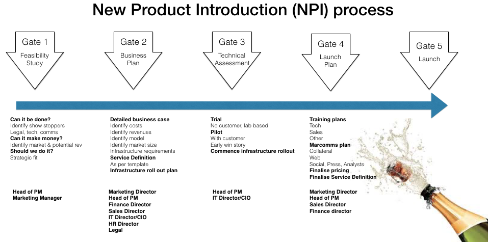Classic collaborative NPI process