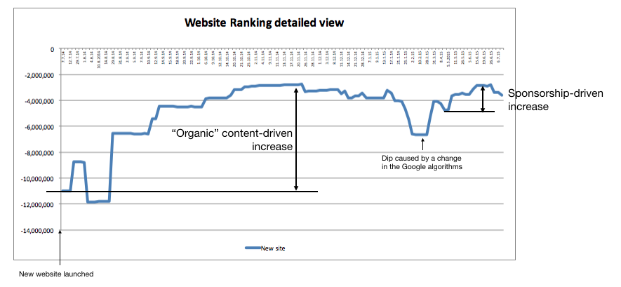 "Effect of ""organic"" website growth compared to growth using traditional sponsorship techniques"