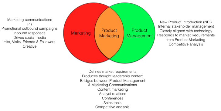 The relationship between Product Marketing, Product Management and Marketing Communications