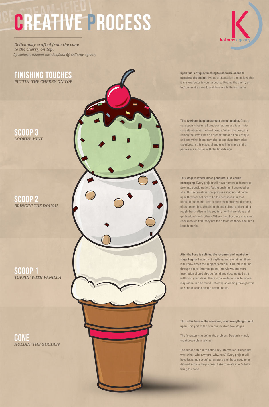 http://www.kellerey.com/2013/08/08/infographic-our-creative-process-defined-via-ice-cream/