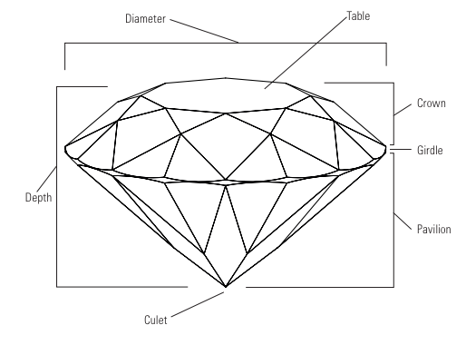This diagram of a polished round brilliant diamond is labeled with the names of every part.