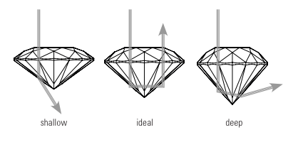 How light reflects through a diamond cut too shallow, too deep, and ideally.
