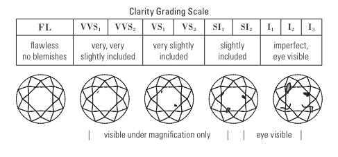 Scale of diamond clarities and example of them in a diamond.