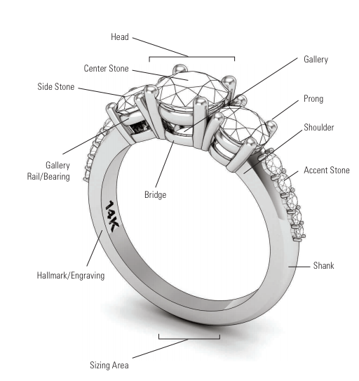 Name of different parts of a ring