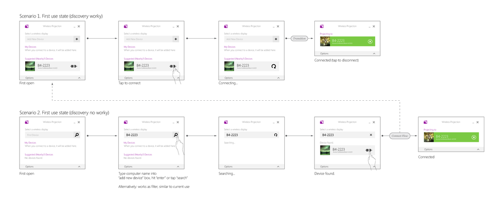 User flow for connecting to Surface Hub device. (click to enlarge)