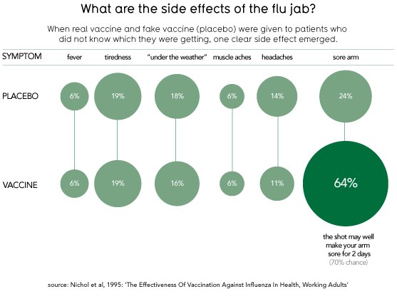 Is the H1N1 Swine Flu Vaccine Safe? by David McCandless (via) Information Is Beautiful