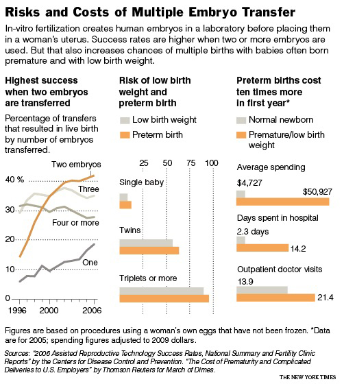 This infographic is from a great article in today's  New York Times  -  The Gift of Life, and Its Price  - about the risks and resources required when using multiple embryo transfer IVF.   Some tremendous bioethical issues are raised here, including: the tremendous risk that is often overlooked when employing this method of conception.    Update:   Here's further discussion of the ethics around this issue .