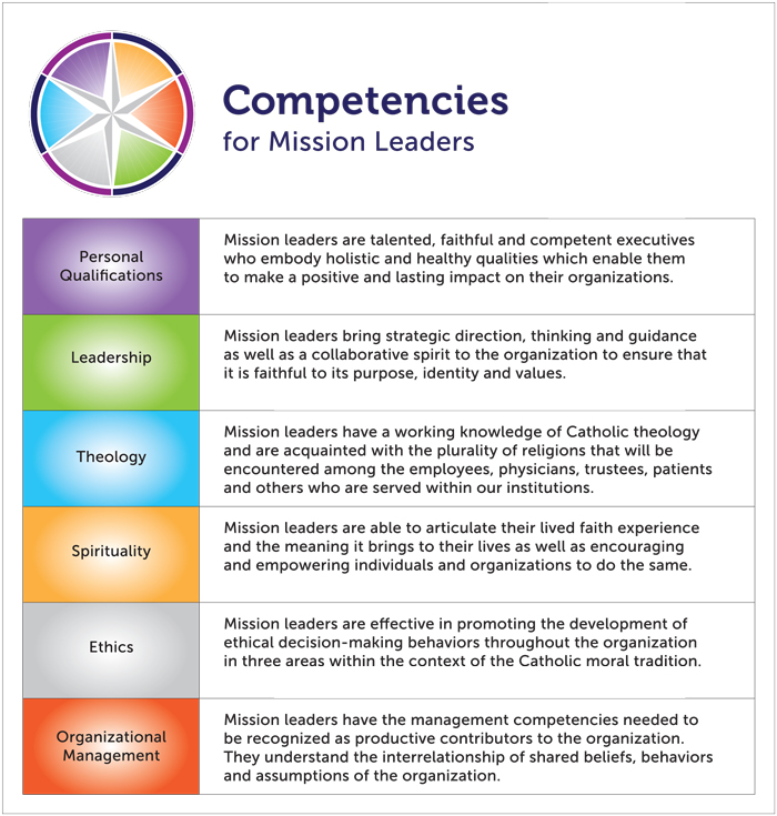 "The Catholic Health Association has released a newly revised version of  Mission Leader Competencies .    As a new mission leader, I'm excited about this document because it will help in my professional growth and development. It always helps to see a new articulation of the work we are called to do.    Side note: I love the fact that the graphic design of these competencies puts ethics in a ""grey area.""      Download the competencies (.pdf)"