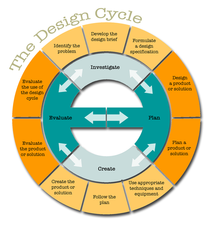 The Genius Hour Design Cycle A Process For Planning