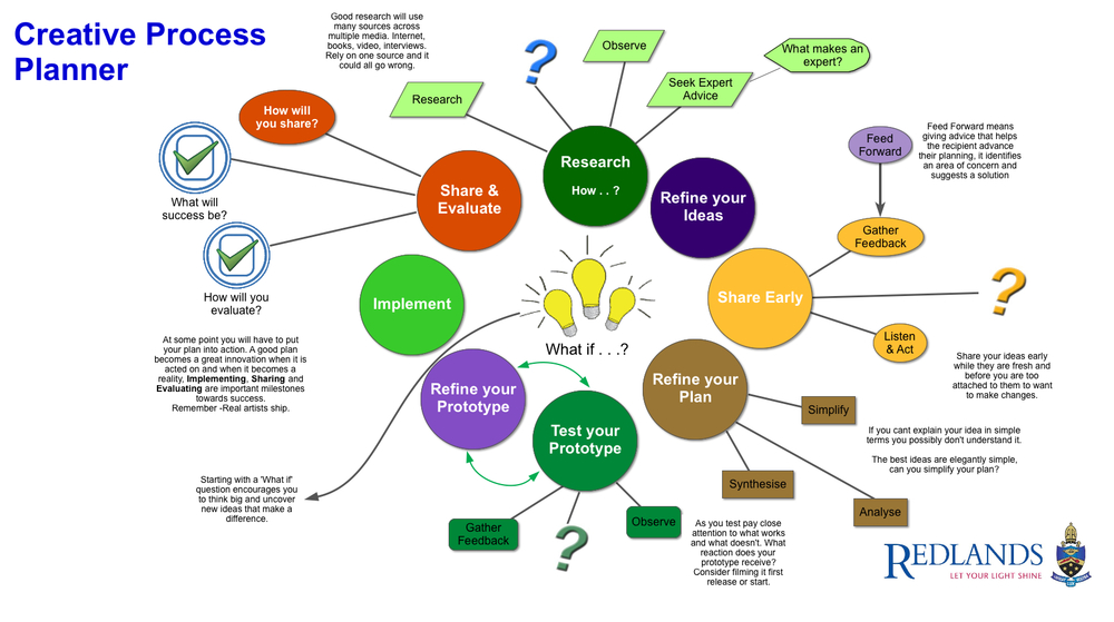 action learning and critical thinking a synthesis of two models He was the co-founder and first president of the world institute of action learning action learning and critical thinking: a synthesis of two models.