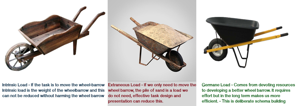 A metaphor for cognitive load theory if the task is to move only the wheelbarrow.
