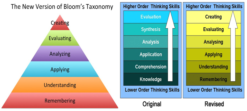 Bloom's Taxonomy as seen in many classrooms