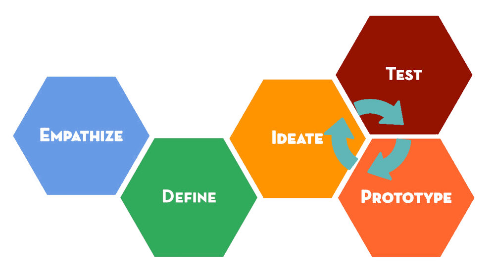 A model of design thinking modified from the IDEO d.School model
