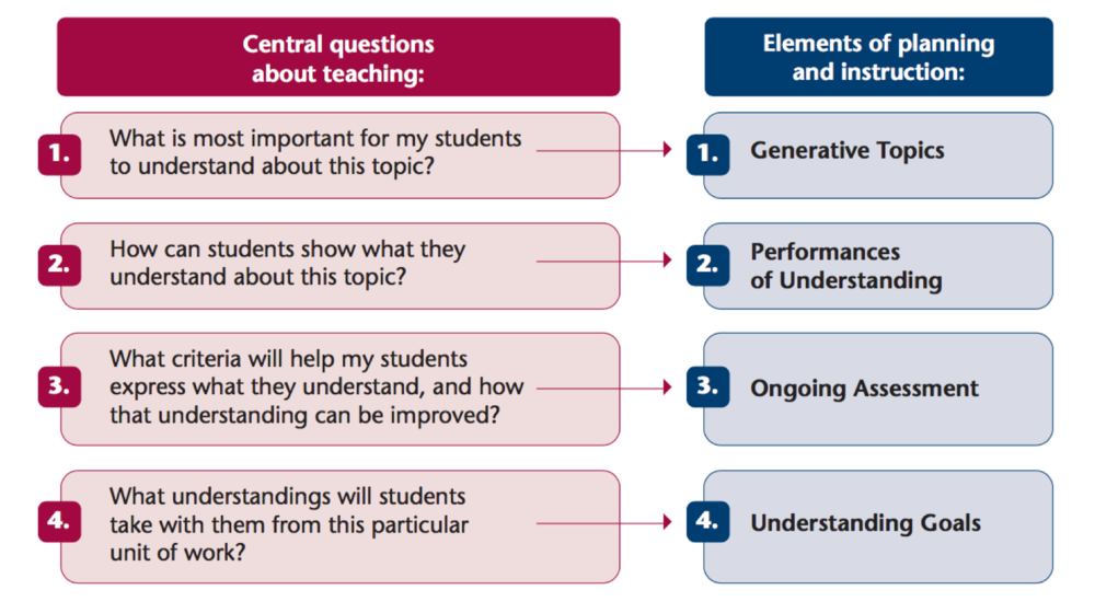 TfU Planning Guide - Questions to ask as we plan for understanding. Source - Tina Blythe
