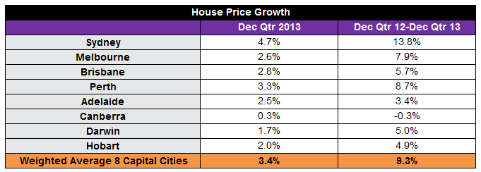 House Price Growth Table.png