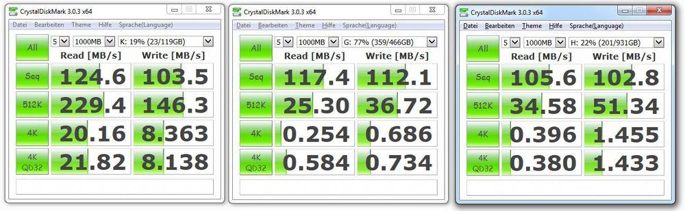 Identischer Test an der anderen Portgruppe: 347,6 MB/s