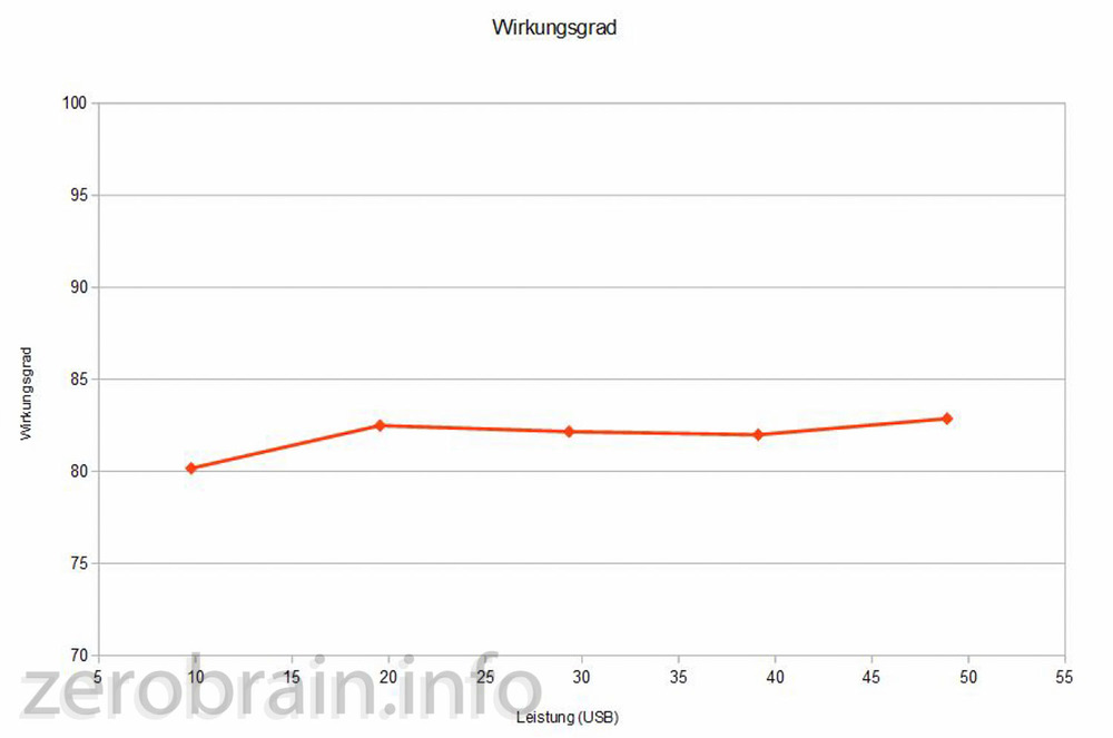 Auswertung Wirkungsgrad vs. elektrische Leistung auf USB Seite