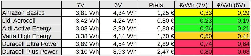 Vergleich 9V Blocks Kosten pro Wh