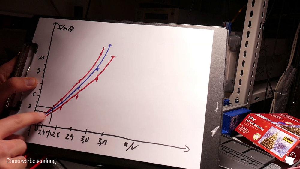 Messung: die LEDs scheinen nicht selektiert zu sein (IDema LED 50)