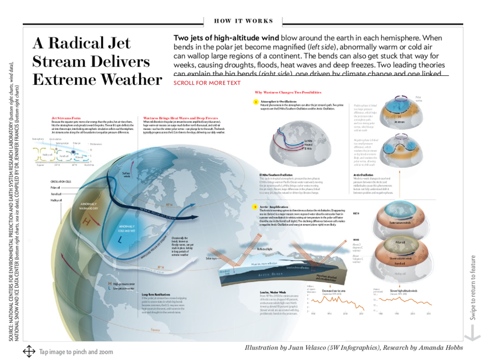 Scientific American iPad edition, December 2014. Reproduced with permission. Illustration by Juan Velasco (5W Infographics), Research by Amanda Hobbs.