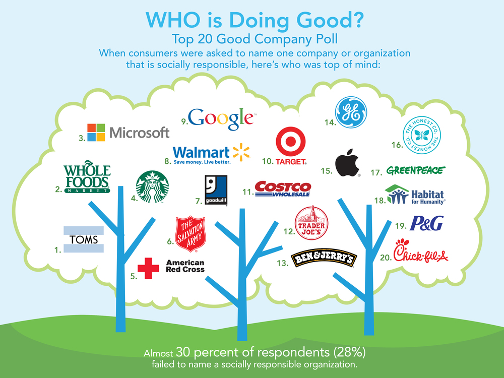 social responsibility and company Here are the companies with the best corporate social responsibility (csr) reputations, based on a study by reputation institute, a private global consulting firm based in new york.