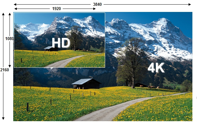 Resoluciones - Comparacion entre HD vs 4K