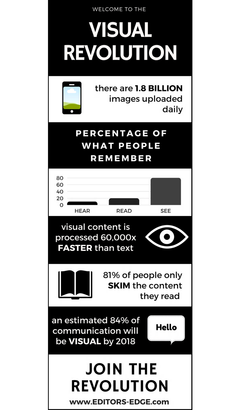 Visual Revolution infograph | Visual Content | Editor's Edge | Social Media