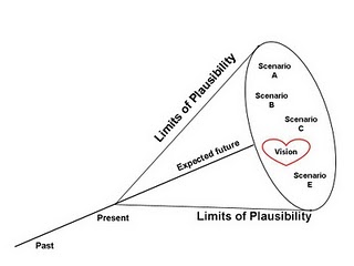 futuremuseums_cone-of-plausibility-2.jpg