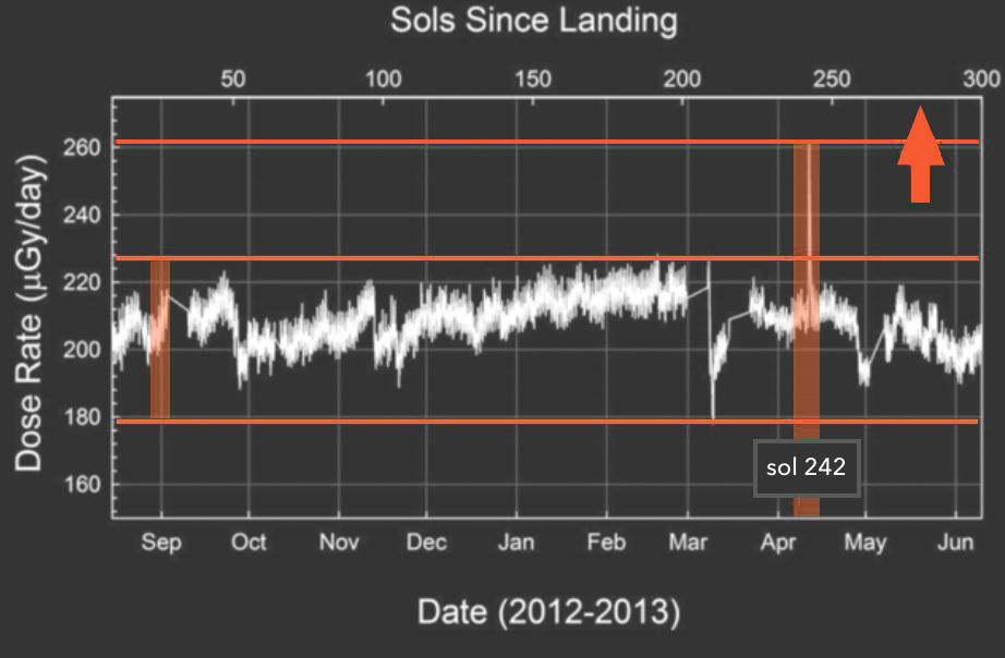 "Figure 6. Mars surface radiation (t = 300 sol). Data is recorded from MSL Curiosity rover. Linear red benchmarks indicate minimum GCR dose rate, maximum GCR dose rate, and the sol 242 (12 April 2013) ""hard"" SEP event dose rate. Units are measured in micrograys per day (μGy/d). Dataset gaps are attributed to periods of time when RAD measuring equipment was disabled. Figure derived from (Hassler et al. 2014)."