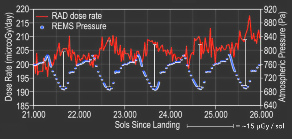 Figure 7. Mars surface radiation from t = 21 d to t = 26 d and REMS atmospheric pressure data of the same time period. RAD dose rate is recorded from MSL Curiosity rover. Max pressure dips are correlated with the associated gain in RAD dose rate. Figure derived from (Hassler et al. 2014).