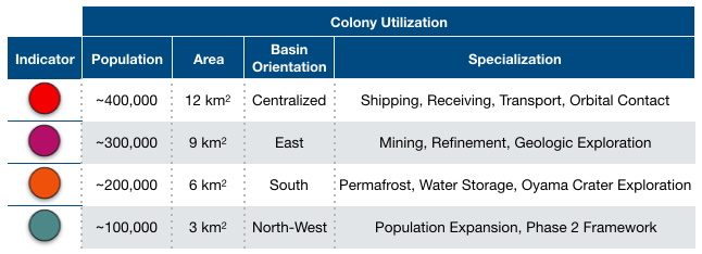 Table 4. Mock population and specialization of Phase 1 Martian colonies. Indicators are referenced to Supporting Documentation pg. 3. Population estimates calculated from Supporting Documentation pg. 4-5.