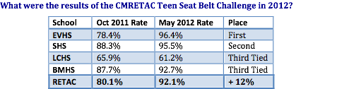 results of the CMRETAC Teen Seat Belt Challenge in 2012.png