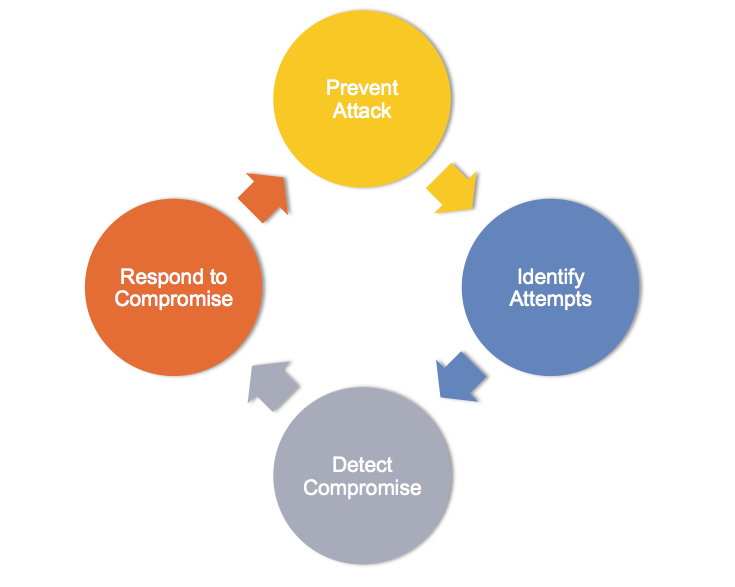 Security Cycle