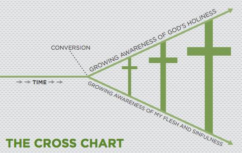 Diagram can be found on http://applyingthegospel.com