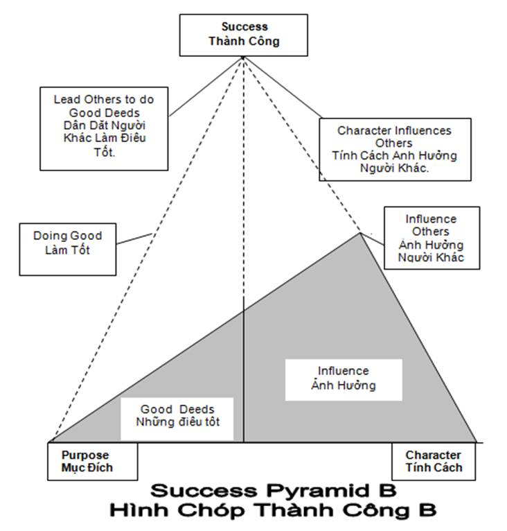 Success Pyramid_B.jpg