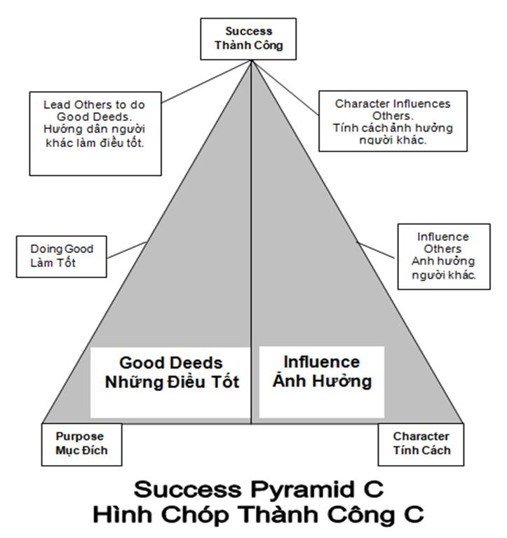 Success Pyramid_CC.jpg