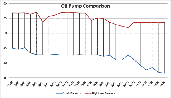 Comparion of same engine before and after Oil Pump Installation