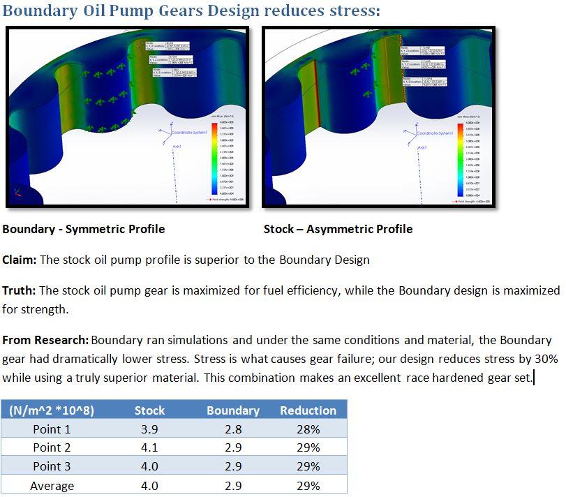 nissan vq oil pump gears boundary rh boundarypumps com Chrysler 440 Oil Pump Diagram Oil Pump Pressure Relief Valve
