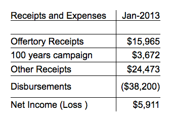 Receipts and Expenses Jan-2013 Offertory Receipts $15,965  100 years campaign $3,672  Other Receipts $24,473  Disbursements ($38,200) Net Income (Loss ) $5,911
