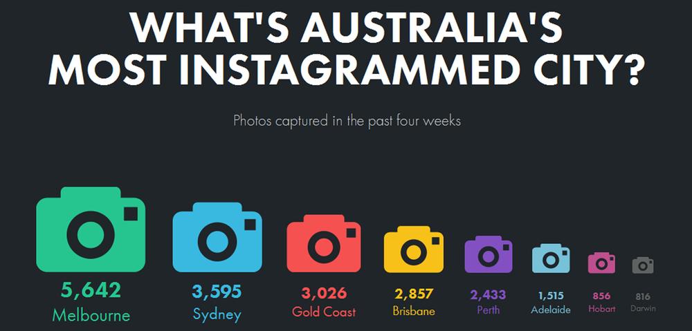 Snapshot of Instagram in Australia. By Datafication.