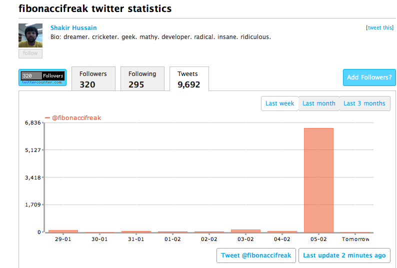 6498 tweets that one day! Jai Ho Twitter Devta